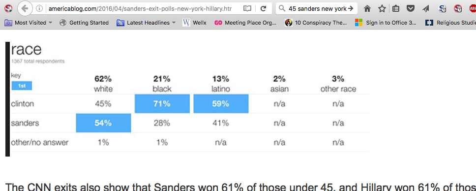 Source: http://americablog.com/2016/04/sanders-exit-polls-new-york-hillary.html